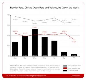 Jericho Metrics Report 2010_Graph